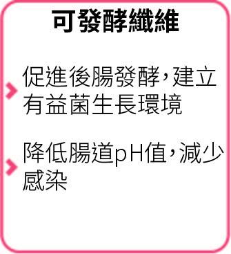 可發酵纖維_修改圖-01